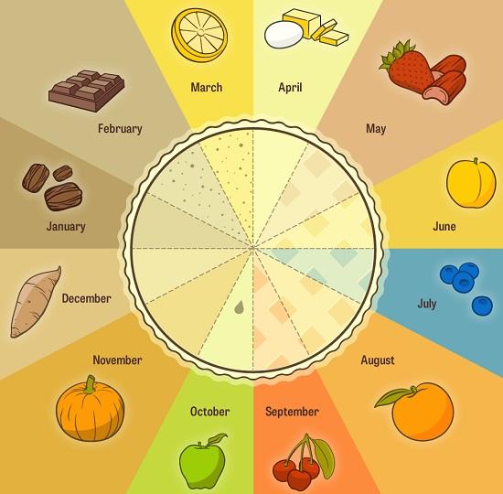 Modern Farmer Pie Chart